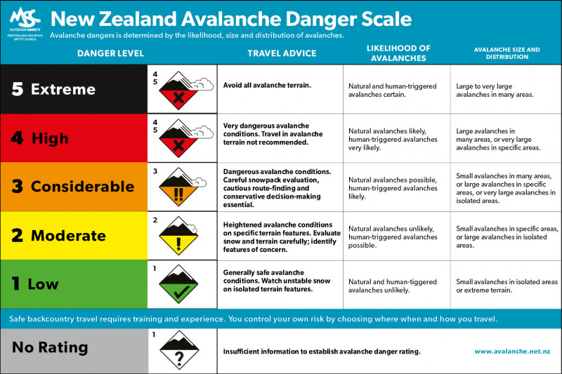 190315.avalanche danger scale 2019